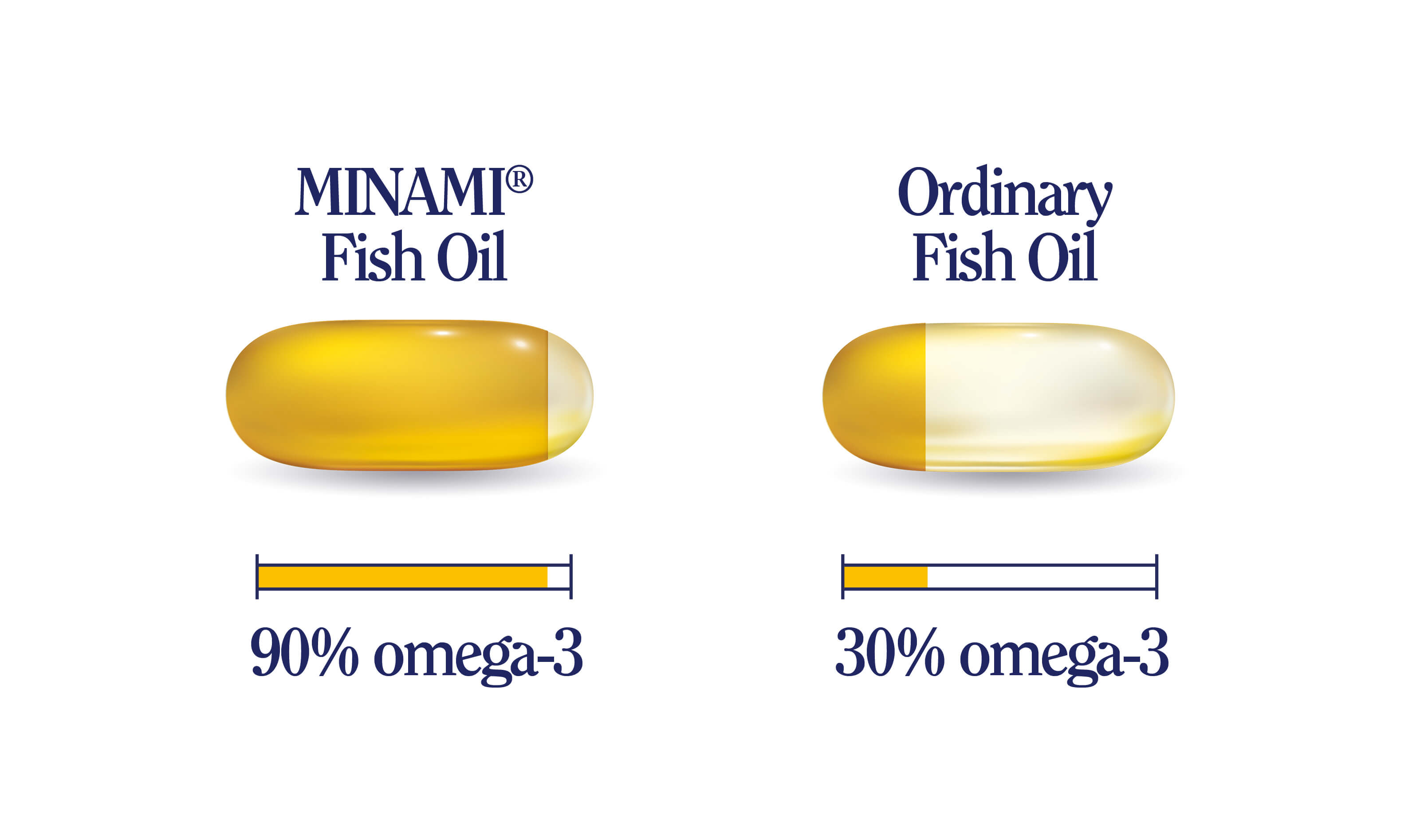 Minami Omega 3 Fish Oil vs Ordinary Fish Oil